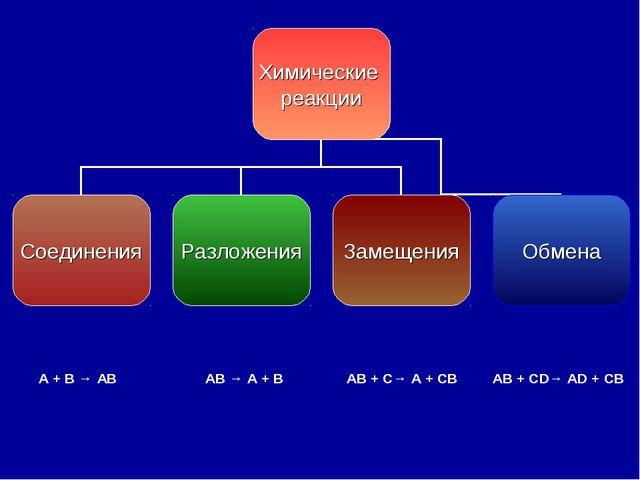 A + B → AB AB → A + B AB + C→ A + CB AB + CD→ AD + CB