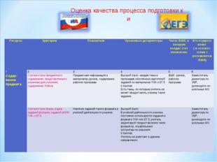 Оценка качества процесса подготовки к и РесурсыКритерииПоказателиУровневые