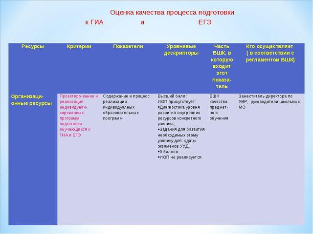 Оценка качества процесса подготовки к ГИА и ЕГЭ РесурсыКритерииПоказателиУ...
