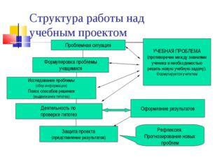 Структура работы над учебным проектом Проблемная ситуация УЧЕБНАЯ ПРОБЛЕМА (п