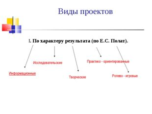 Виды проектов I. По характеру результата (по Е.С. Полат). Информационные Иссл