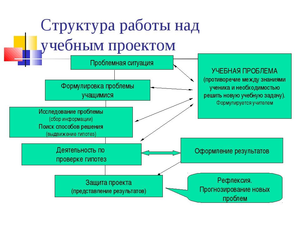 Структура работы над учебным проектом Проблемная ситуация УЧЕБНАЯ ПРОБЛЕМА (п...