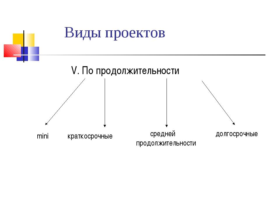 Виды проектов V. По продолжительности mini краткосрочные средней продолжитель...