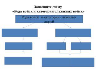 Заполните схему «Рода войск и категории служилых войск» Рода войск и категори