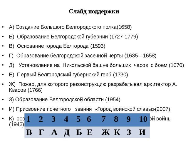 Слайд поддержки А) Создание Большого Белгородского полка(1658) Б) Образование...