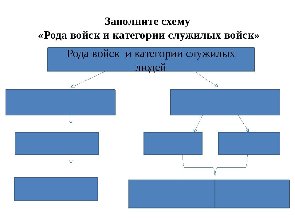 Заполните схему «Рода войск и категории служилых войск» Рода войск и категори...