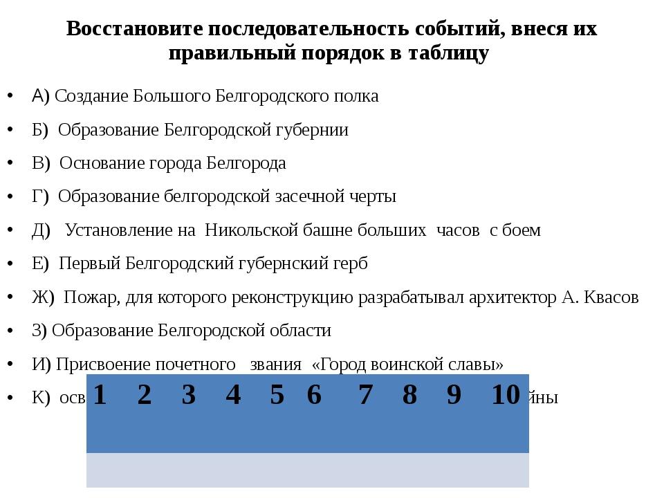 Восстановите последовательность событий, внеся их правильный порядок в таблиц...