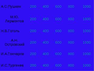 А.С.Пушкин2004006008001000 М.Ю. Лермонтов2004006008001000 Н.В.Гогол