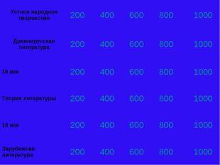 Устное народное творчество2004006008001000 Древнерусская литература200