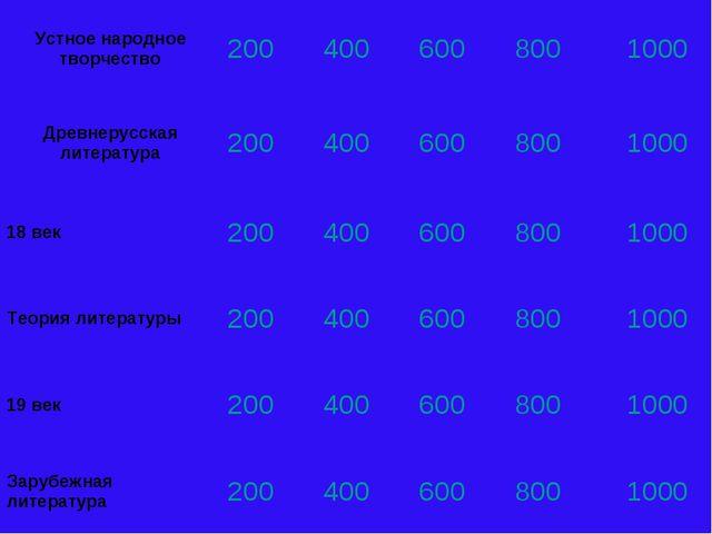 Устное народное творчество2004006008001000 Древнерусская литература200...