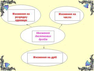 Множення десяткових дробів Множення на розрядну одиницю Множення на число Мно