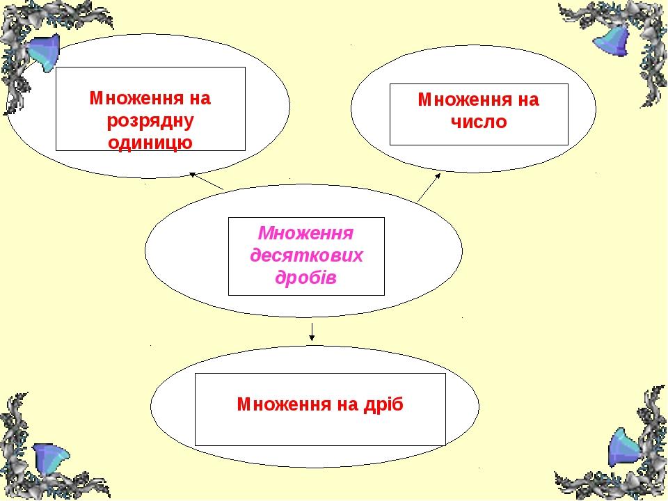 Множення десяткових дробів Множення на розрядну одиницю Множення на число Мно...