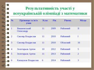Результативність участі у всеукраїнській олімпіаді з математики №Прізвище та
