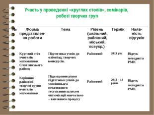 Участь у проведенні «круглих столів», семінарів, роботі творчих груп № Форма