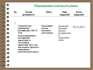 Підвищення освітнього рівня № Назва документа ЗмістКим виданийКоли видан