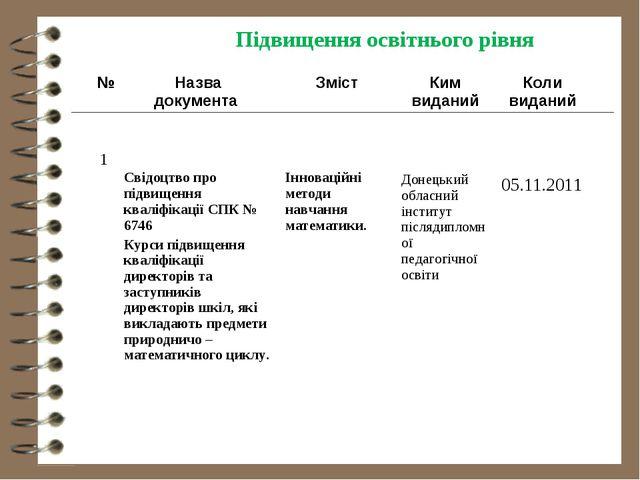 Підвищення освітнього рівня № Назва документа ЗмістКим виданийКоли видан...