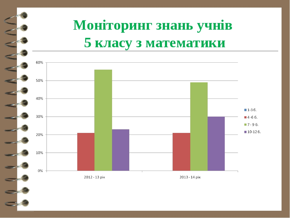 Моніторинг знань учнів 5 класу з математики