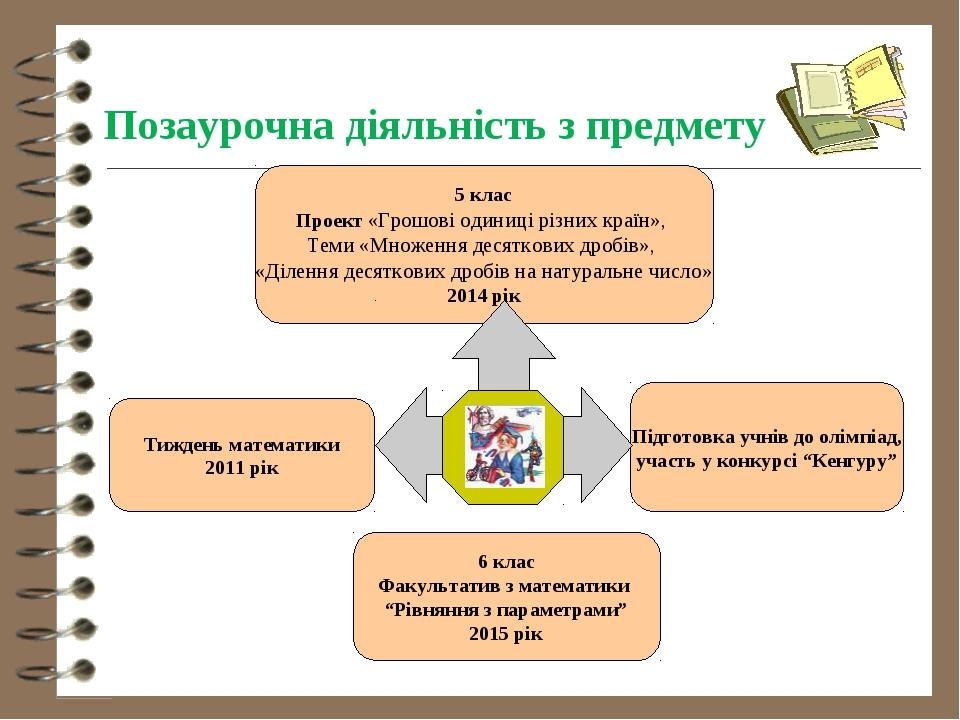 Позаурочна діяльність з предмету 5 клас Проект «Грошові одиниці різних країн...
