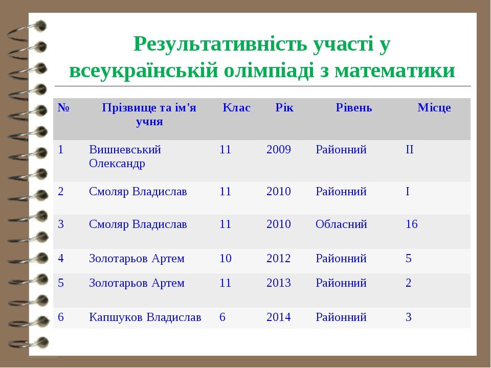 Результативність участі у всеукраїнській олімпіаді з математики №Прізвище та...