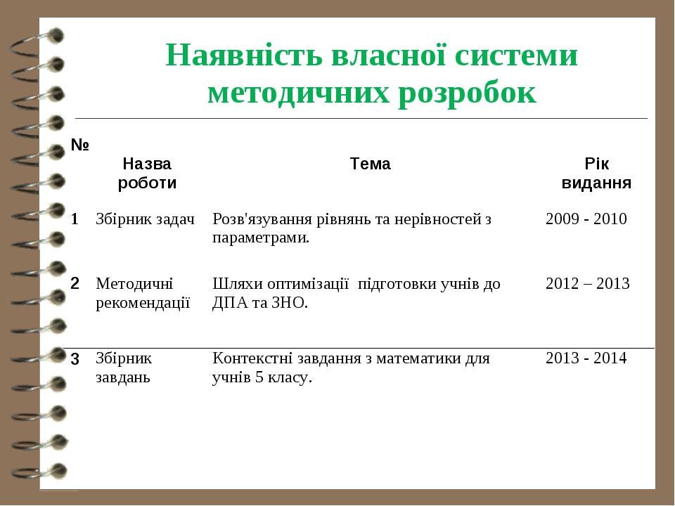 Наявність власної системи методичних розробок №  Назва роботи Тема  Рік...
