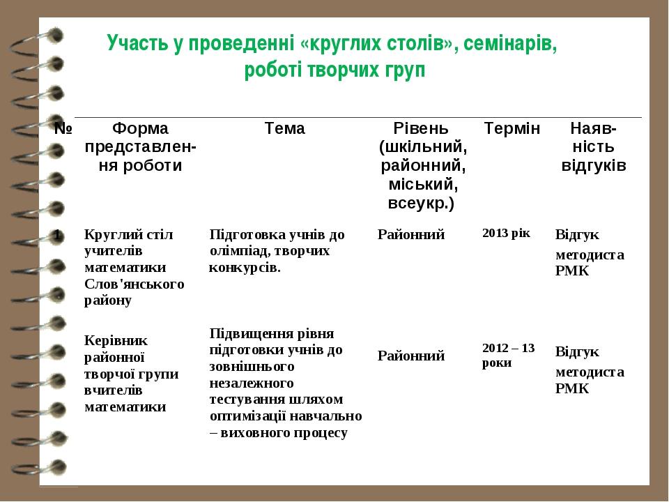 Участь у проведенні «круглих столів», семінарів, роботі творчих груп № Форма...
