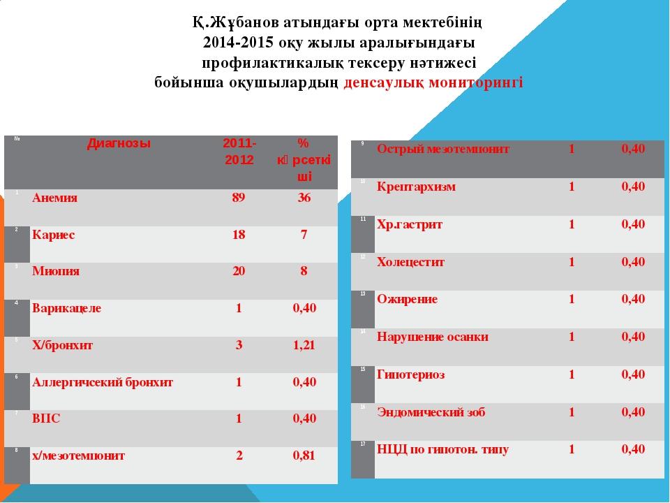 Қ.Жұбанов атындағы орта мектебінің 2014-2015 оқу жылы аралығындағы профилакти...