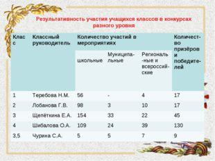 Результативность участия учащихся классов в конкурсаx разного уровня КлассКл