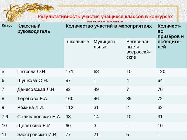 Результативность участия учащихся классов в конкурсаx разного уровня КлассКл...