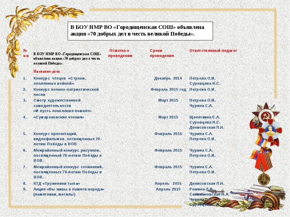 В БОУ НМР ВО «Городищенская СОШ» объявлена акция «70 добрых дел в честь велик...