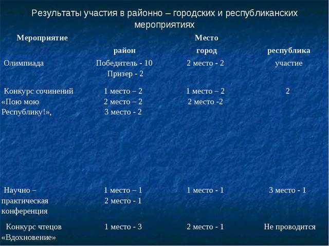 Результаты участия в районно – городских и республиканских мероприятиях Меро...