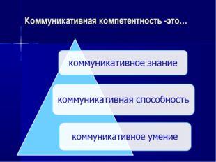 Коммуникативная компетентность -это…