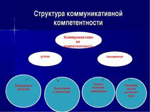 Написание текстов различного рода Чтение и получение информации Выступления и