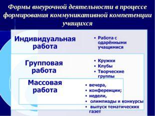 Формы внеурочной деятельности в процессе формирования коммуникативной компете