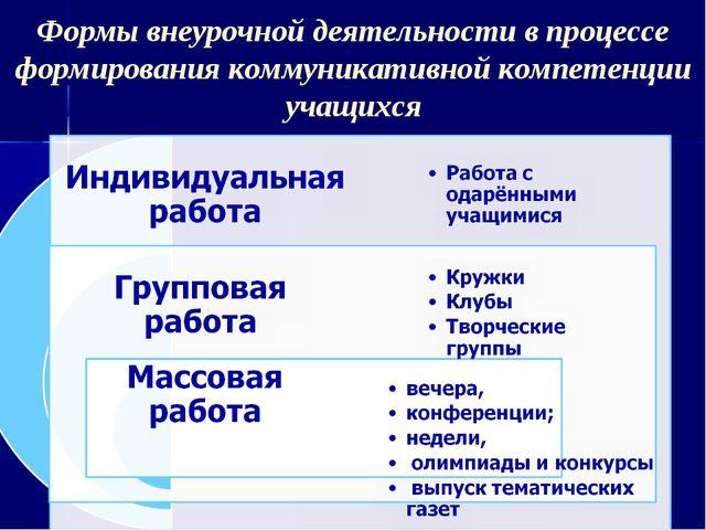 Формы внеурочной деятельности в процессе формирования коммуникативной компете...