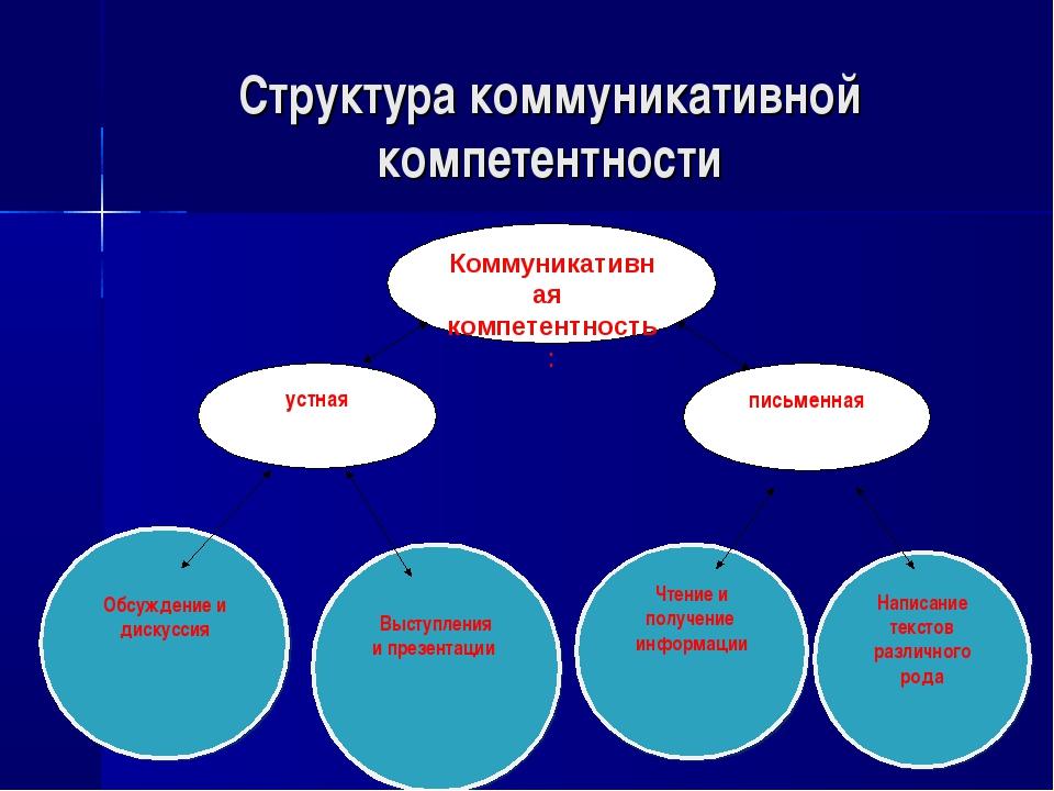Написание текстов различного рода Чтение и получение информации Выступления и...