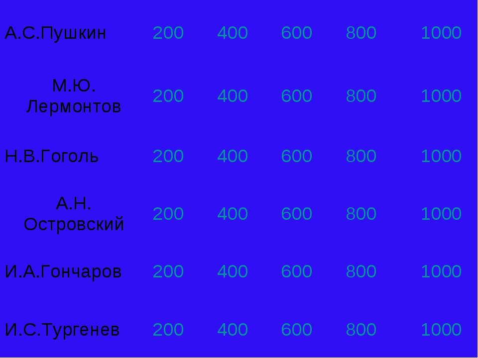 А.С.Пушкин2004006008001000 М.Ю. Лермонтов2004006008001000 Н.В.Гогол...