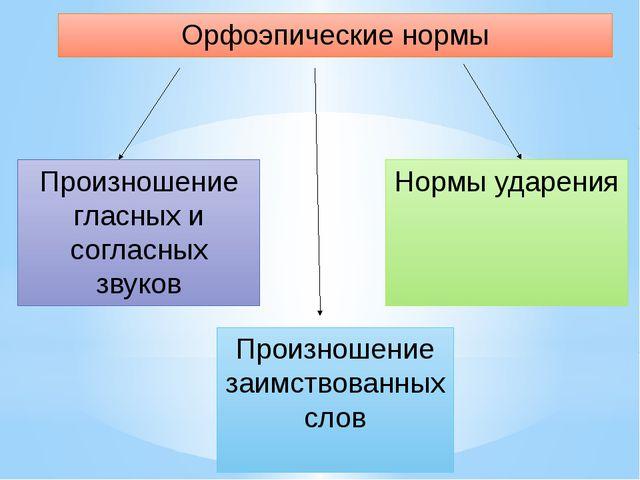 Орфоэпические нормы Произношение гласных и согласных звуков Произношение заим...