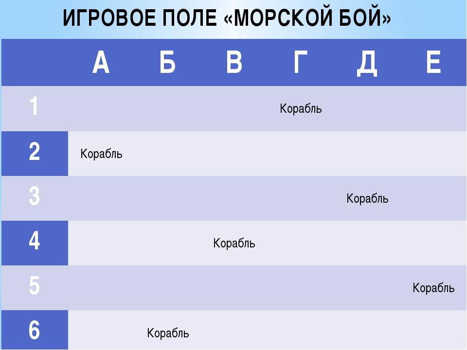 ИГРОВОЕ ПОЛЕ «МОРСКОЙ БОЙ» А Б В Г Д Е 1 Корабль 2 Корабль 3 Корабль 4 Корабл...