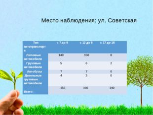 Место наблюдения: ул. Советская Тип автотранспорта с 7 до 8 с 12 до 8с 17
