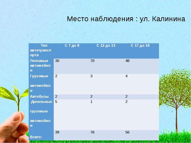 Место наблюдения : ул. Калинина Тип автотранспорта С 7 до 8 С 12 до 13 С...