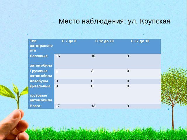 Место наблюдения: ул. Крупская Тип автотранспорта С 7 до 8 С 12 до 13 С 1...
