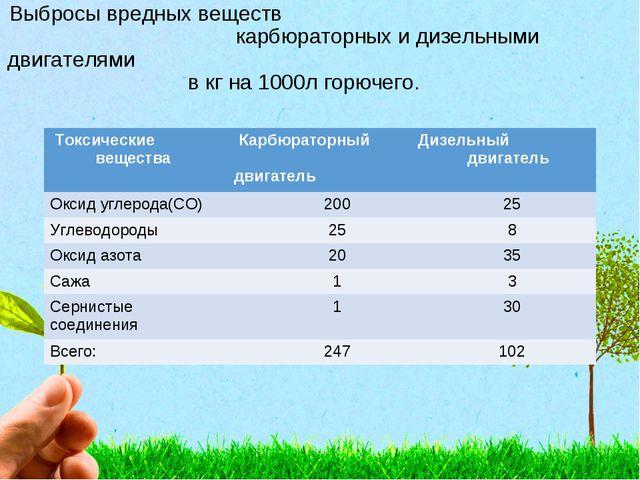 Выбросы вредных веществ карбюраторных и дизельными двигателями в кг на 1000л...