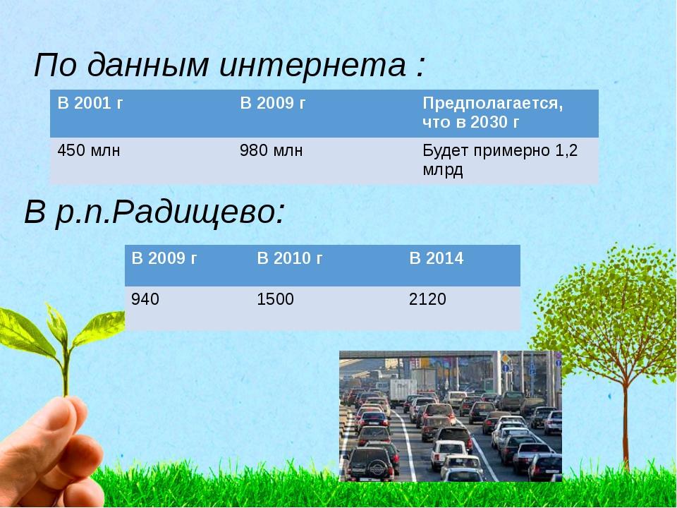 По данным интернета : В р.п.Радищево: В 2001 гВ 2009 гПредполагается, что...