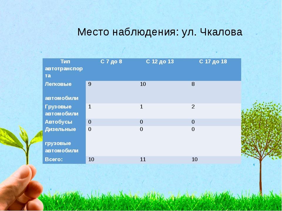 Место наблюдения: ул. Чкалова Тип автотранспорта С 7 до 8 С 12 до 13 С 17...