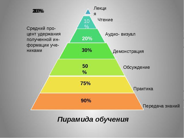Средний про- цент удержания полученной ин- формации уче- никами 30% 50% 75% 9...