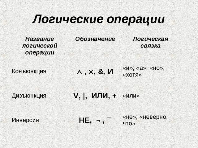 Логические операции