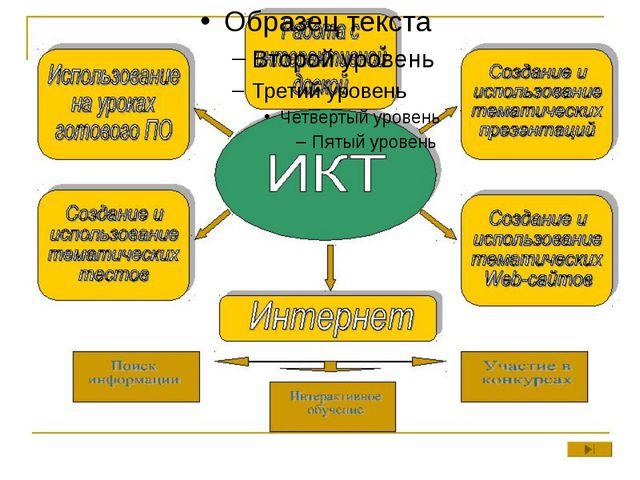 Информационно-коммуникационные технологии Информационно-коммуникационные те...