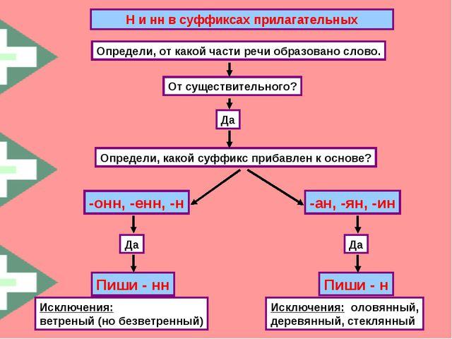 Н и нн в суффиксах прилагательных Определи, от какой части речи образовано сл...