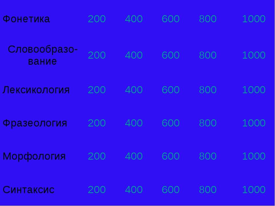 Фонетика2004006008001000 Словообразо-вание2004006008001000 Лексикол...