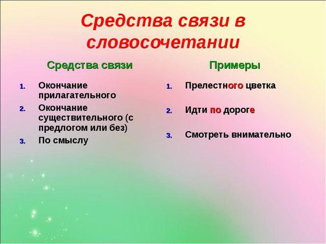 Средства связи в словосочетании Средства связиПримеры Окончание прилагательн...